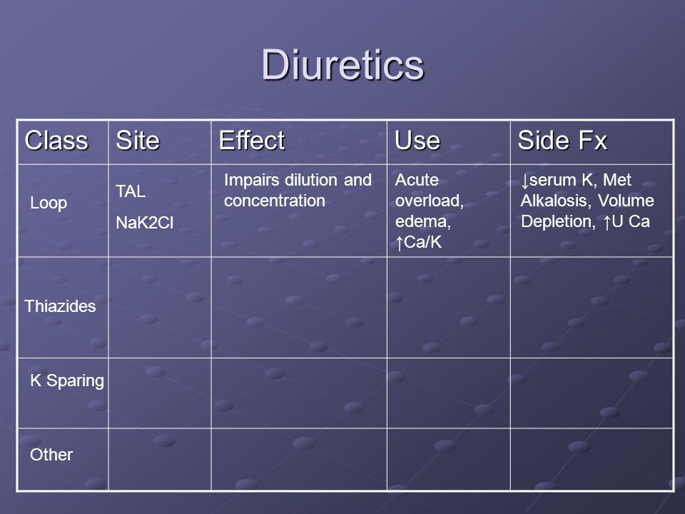 Diuretics ClassSiteEffectUse Side Fx Thiazides Loop K Sparing Other TAL NaK2Cl Impairs dilution and concentration Acute overload, edema, ↑Ca/K ↓serum