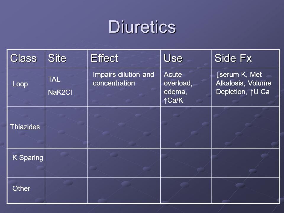 Diuretics ClassSiteEffectUse Side Fx Thiazides Loop K Sparing Other TAL NaK2Cl Impairs dilution and concentration Acute overload, edema, ↑Ca/K ↓serum K, Met Alkalosis, Volume Depletion, ↑U Ca