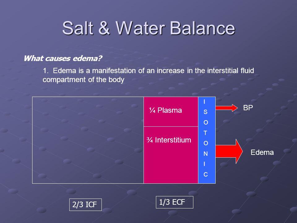 Salt & Water Balance 2/3 ICF 1/3 ECF ISOTONICISOTONIC What causes edema? ¼ Plasma ¾ Interstitium BP Edema 1. Edema is a manifestation of an increase i