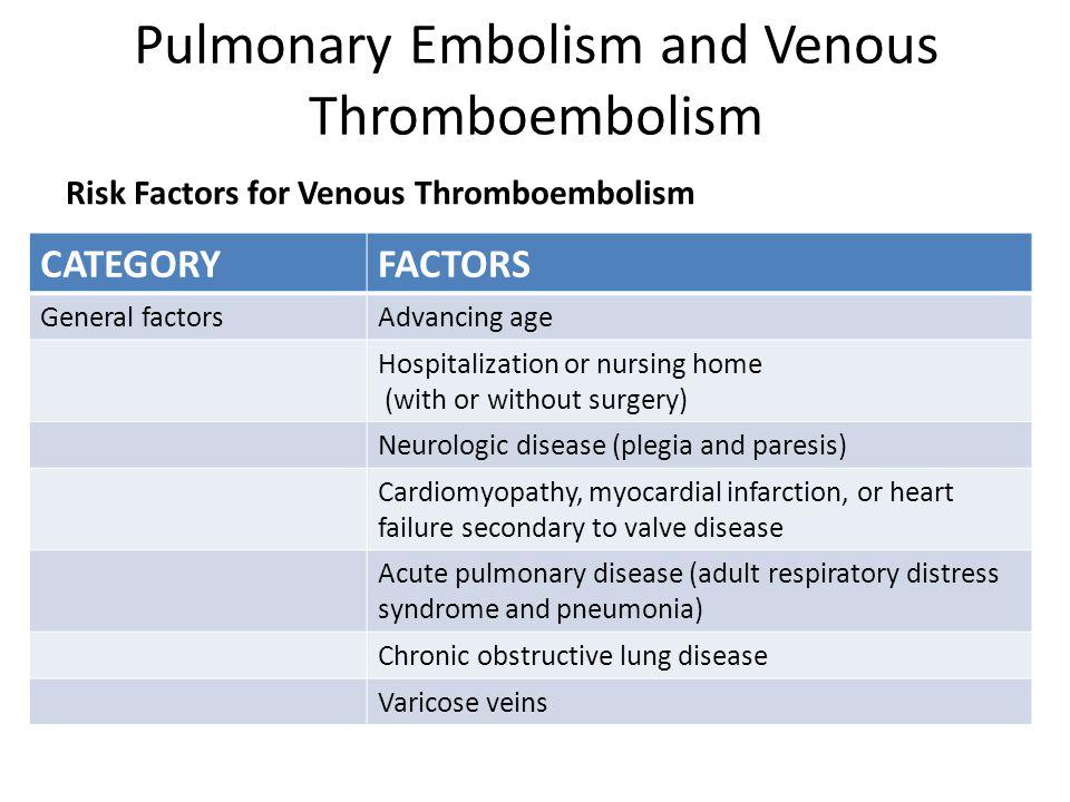 Pulmonary Embolism and Venous Thromboembolism Risk Factors for Venous Thromboembolism CATEGORYFACTORS General factorsAdvancing age Hospitalization or