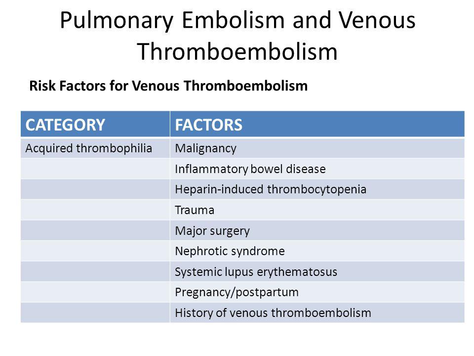 Pulmonary Embolism and Venous Thromboembolism Risk Factors for Venous Thromboembolism CATEGORYFACTORS Acquired thrombophiliaMalignancy Inflammatory bo
