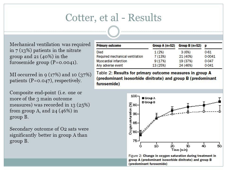 Cotter, et al - Results Mechanical ventilation was required in 7 (13%) patients in the nitrate group and 21 (40%) in the furosemide group (P=0.0041).