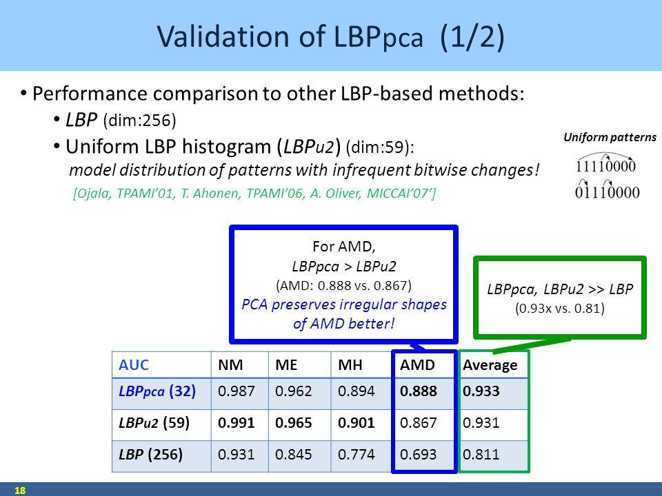 Validation of LBP pca (1/2) 18 AUCNMMEMHAMDAverage LBP pca (32)0.9870.9620.8940.8880.933 LBP u2 (59)0.9910.9650.9010.8670.931 LBP (256)0.9310.8450.774