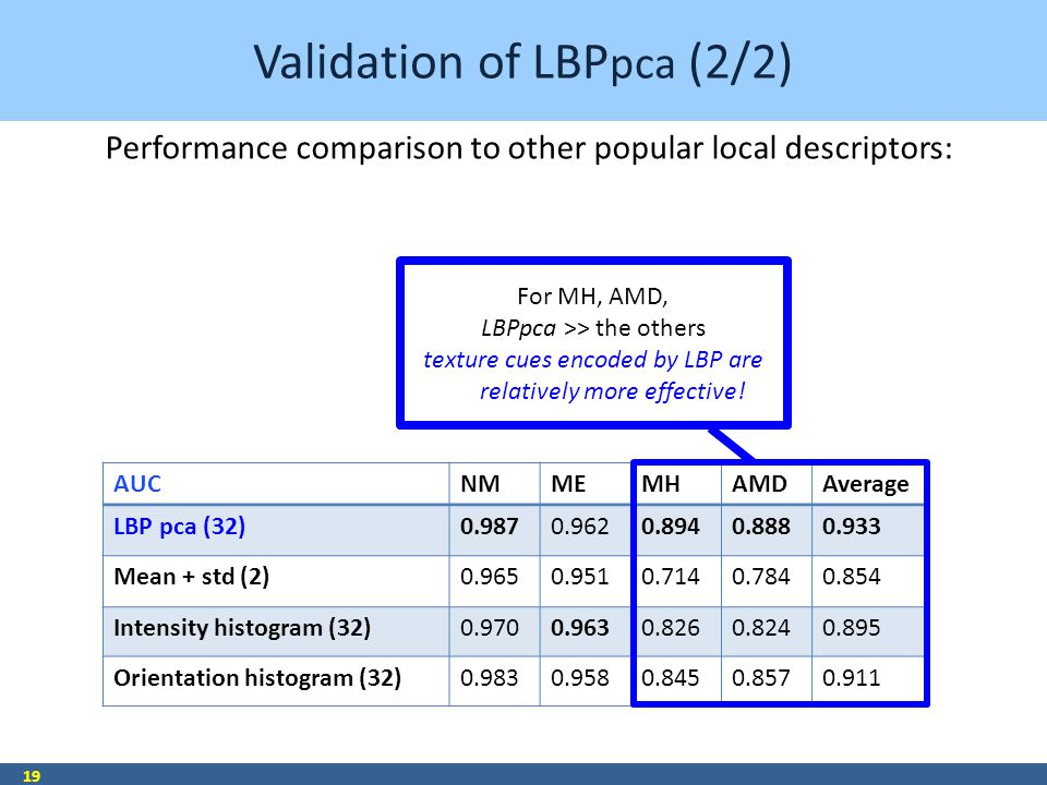 Validation of LBP pca (2/2) 19 AUCNMMEMHAMDAverage LBP pca (32)0.9870.9620.8940.8880.933 Mean + std (2)0.9650.9510.7140.7840.854 Intensity histogram (32)0.9700.9630.8260.8240.895 Orientation histogram (32)0.9830.9580.8450.8570.911 For MH, AMD, LBPpca >> the others texture cues encoded by LBP are relatively more effective.
