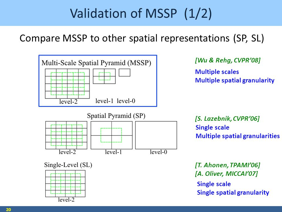 Validation of MSSP (1/2) 20 Multiple scales Multiple spatial granularity Single scale Multiple spatial granularities Single scale Single spatial granularity [S.