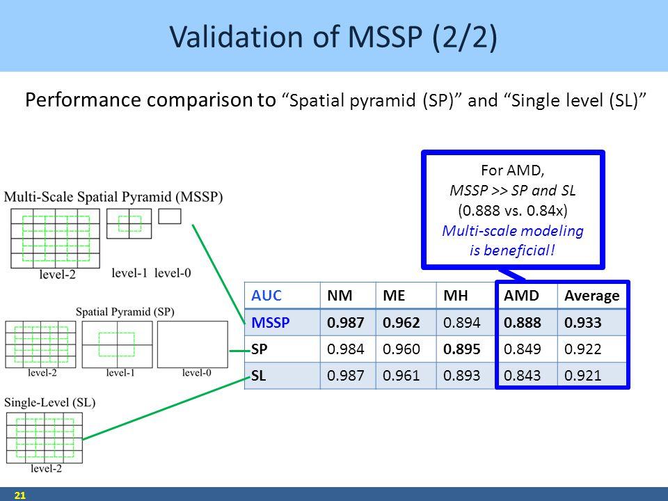 Validation of MSSP (2/2) 21 AUCNMMEMHAMDAverage MSSP0.9870.9620.8940.8880.933 SP0.9840.9600.8950.8490.922 SL0.9870.9610.8930.8430.921 For AMD, MSSP >>