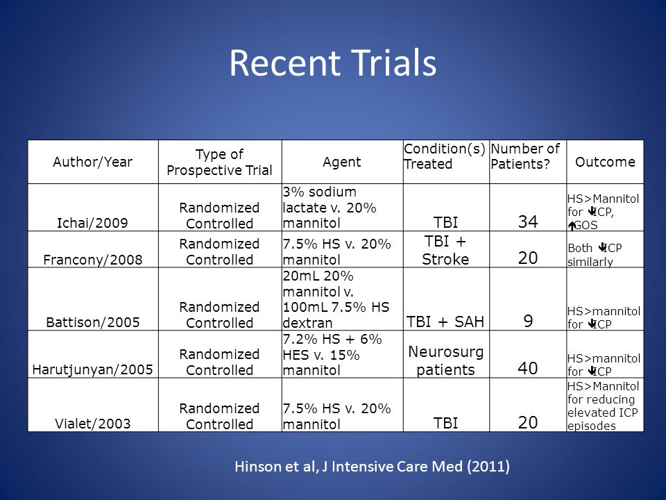 Recent Trials Hinson et al, J Intensive Care Med (2011) Author/Year Type of Prospective Trial Agent Condition(s) Treated Number of Patients.