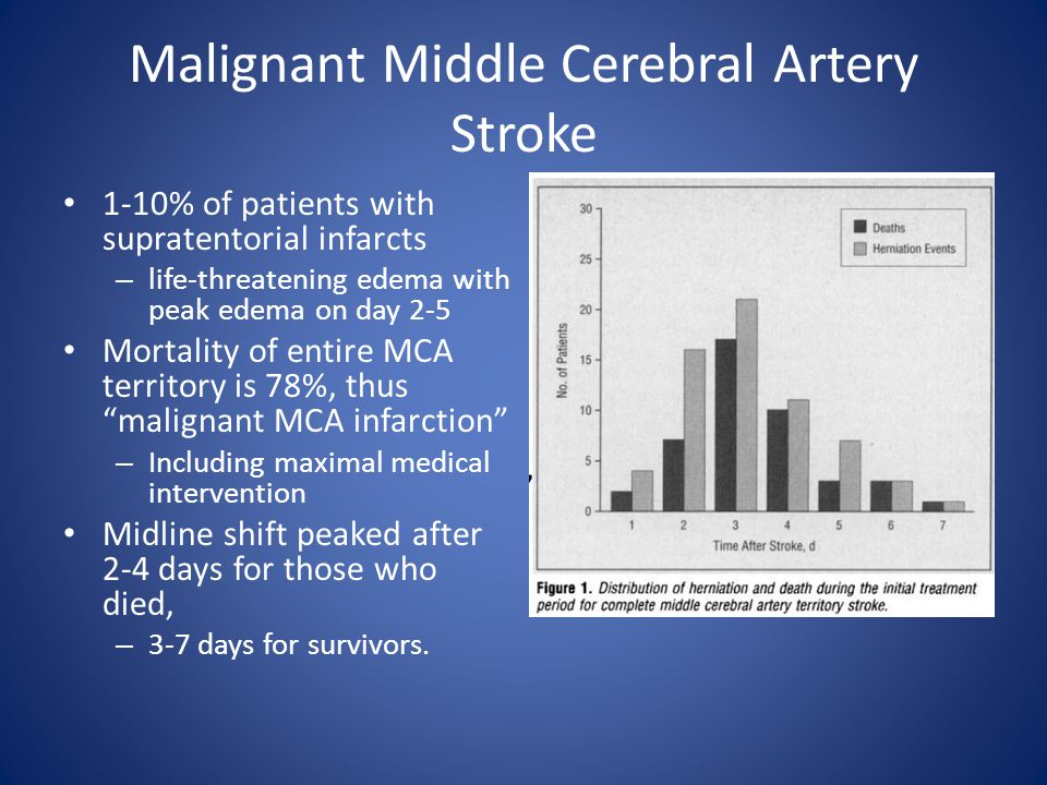 Malignant Middle Cerebral Artery Stroke 1-10% of patients with supratentorial infarcts – life-threatening edema with peak edema on day 2-5 Mortality of entire MCA territory is 78%, thus malignant MCA infarction – Including maximal medical intervention Midline shift peaked after 2-4 days for those who died, – 3-7 days for survivors.