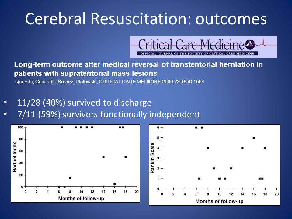Cerebral Resuscitation: outcomes Long-term outcome after medical reversal of transtentorial herniation in patients with supratentorial mass lesions Qureshi,,Geocadin,Suarez, Ulatowski, CRITICAL CARE MEDICINE 2000;28:1556-1564  11/28 (40%) survived to discharge  7/11 (59%) survivors functionally independent