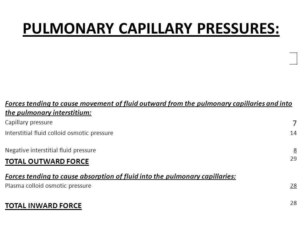 PULMONARY CAPILLARY PRESSURES: Forces tending to cause movement of fluid outward from the pulmonary capillaries and into the pulmonary interstitium: Capillary pressure 7 Interstitial fluid colloid osmotic pressure14 Negative interstitial fluid pressure8 TOTAL OUTWARD FORCE 29 Forces tending to cause absorption of fluid into the pulmonary capillaries: Plasma colloid osmotic pressure28 TOTAL INWARD FORCE 28