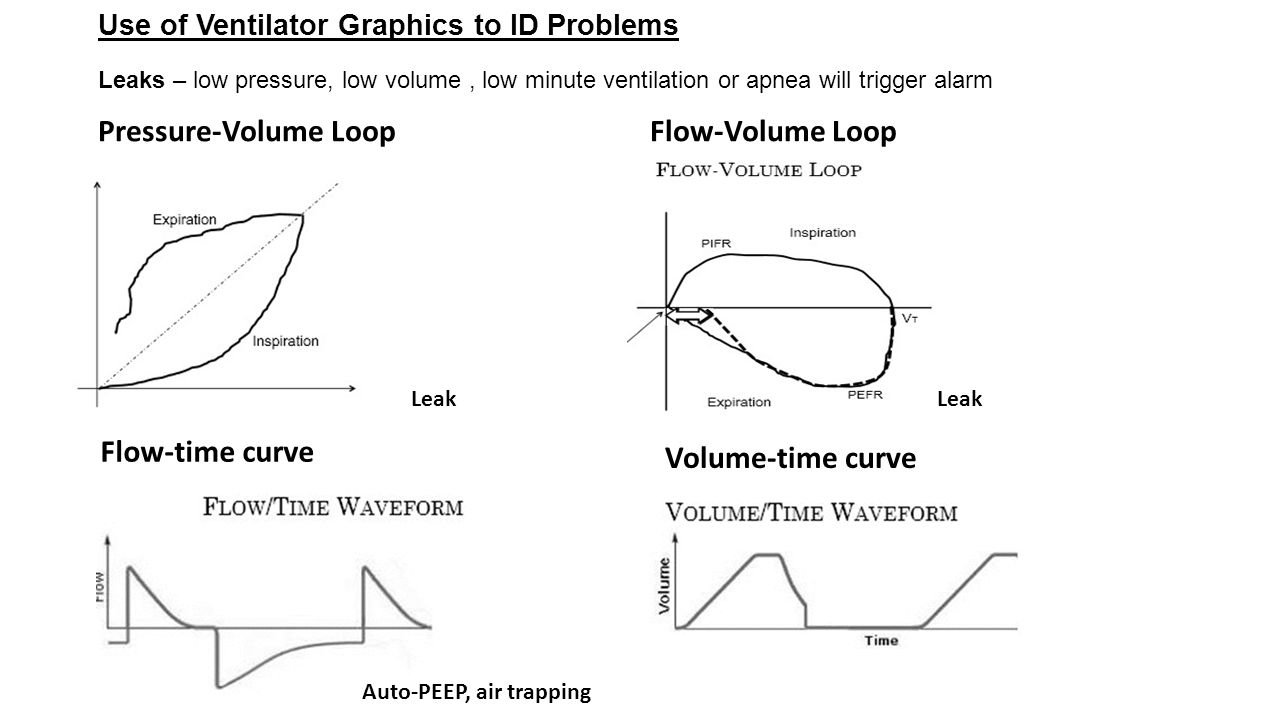 Use of Ventilator Graphics to ID Problems Leaks – low pressure, low volume, low minute ventilation or apnea will trigger alarm Pressure-Volume LoopFlo