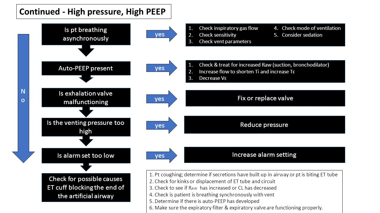 Continued - High pressure, High PEEP Is pt breathing asynchronously Auto-PEEP present Is exhalation valve malfunctioning Is the venting pressure too h