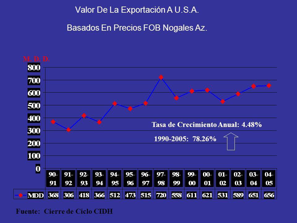 Valor De La Exportación A U.S.A. Basados En Precios FOB Nogales Az.