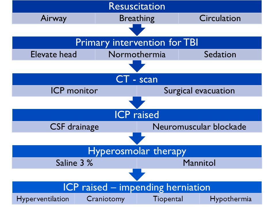 Traumatic Brain Injury in Children32 ICP raised – impending herniation HyperventilationCraniotomyTiopentalHypothermia Hyperosmolar therapy Saline 3 %Mannitol ICP raised CSF drainageNeuromuscular blockade CT - scan ICP monitorSurgical evacuation Primary intervention for TBI Elevate headNormothermiaSedation Resuscitation AirwayBreathingCirculation