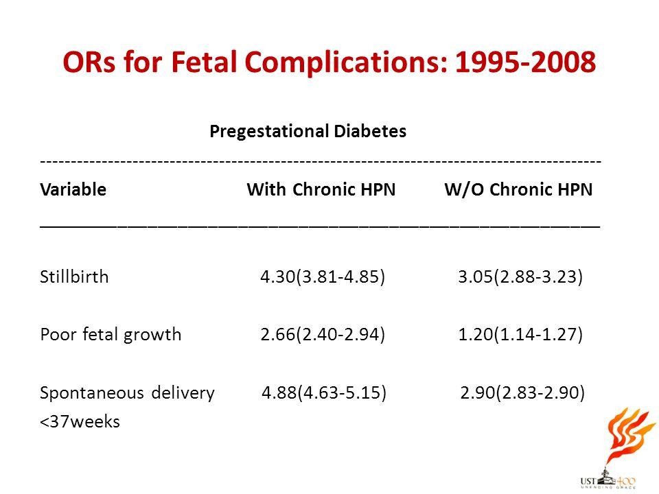 ORs for Fetal Complications: 1995-2008 Pregestational Diabetes ---------------------------------------------------------------------------------------
