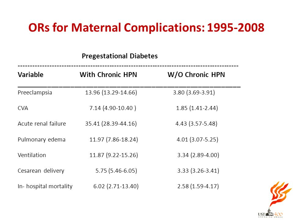 ORs for Maternal Complications: 1995-2008 Pregestational Diabetes ------------------------------------------------------------------------------------