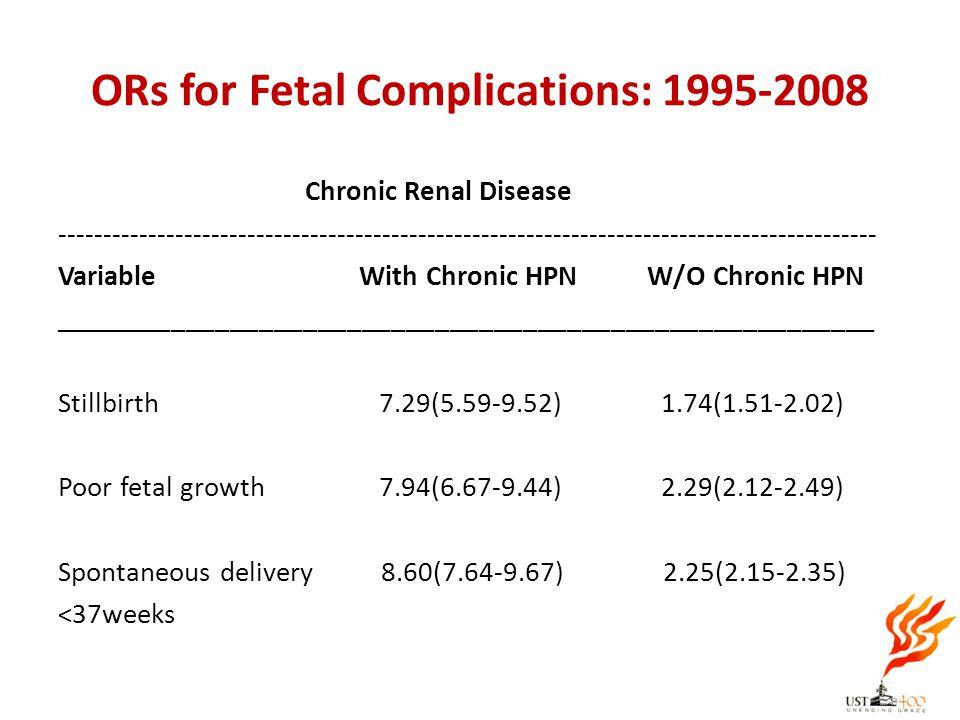 ORs for Fetal Complications: 1995-2008 Chronic Renal Disease -----------------------------------------------------------------------------------------
