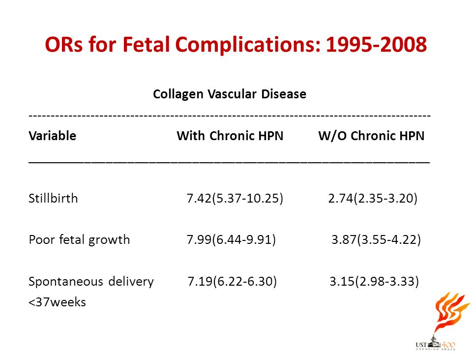 ORs for Fetal Complications: 1995-2008 Collagen Vascular Disease -------------------------------------------------------------------------------------