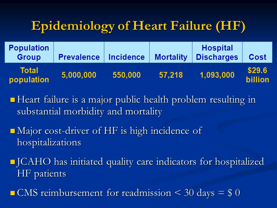 Epidemiology of Heart Failure (HF) Heart failure is a major public health problem resulting in substantial morbidity and mortality Heart failure is a major public health problem resulting in substantial morbidity and mortality Major cost-driver of HF is high incidence of hospitalizations Major cost-driver of HF is high incidence of hospitalizations JCAHO has initiated quality care indicators for hospitalized HF patients JCAHO has initiated quality care indicators for hospitalized HF patients CMS reimbursement for readmission < 30 days = $ 0 CMS reimbursement for readmission < 30 days = $ 0 Population GroupPrevalenceIncidenceMortality Hospital DischargesCost Total population 5,000,000550,00057,2181,093,000 $29.6 billion