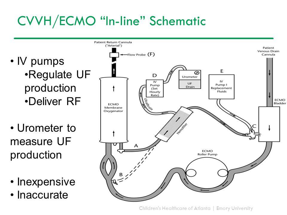 "Children's Healthcare of Atlanta | Emory University CVVH/ECMO ""In-line"" Schematic IV pumps Regulate UF production Deliver RF Urometer to measure UF pr"