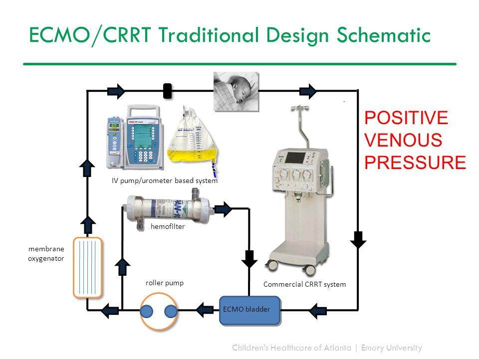 Children's Healthcare of Atlanta | Emory University hemofilter membrane oxygenator roller pump ECMO bladder IV pump/urometer based system Commercial C