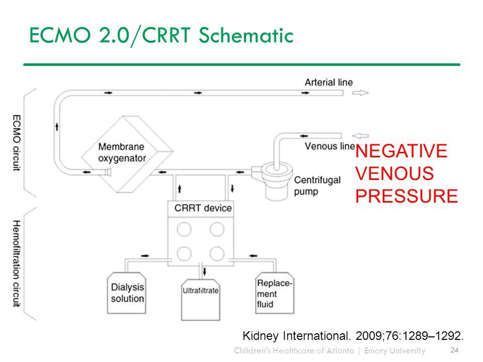 Children's Healthcare of Atlanta | Emory University ECMO 2.0/CRRT Schematic 24 Kidney International. 2009;76:1289–1292. NEGATIVE VENOUS PRESSURE