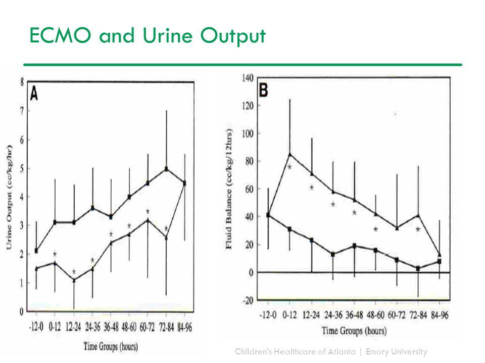 Children's Healthcare of Atlanta | Emory University ECMO and Urine Output