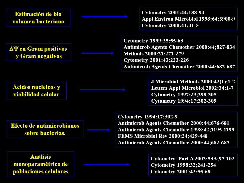 Estimación de bio volumen bacteriano  en Gram positivos y Gram negativos Ácidos nucleicos y viabilidad celular Efecto de antimicrobianos sobre bacterias.