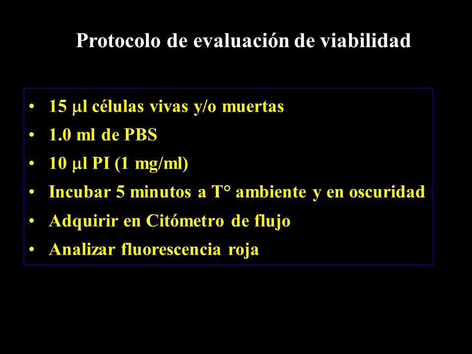 15  l células vivas y/o muertas 1.0 ml de PBS 10  l PI (1 mg/ml) Incubar 5 minutos a T° ambiente y en oscuridad Adquirir en Citómetro de flujo Analizar fluorescencia roja Protocolo de evaluación de viabilidad