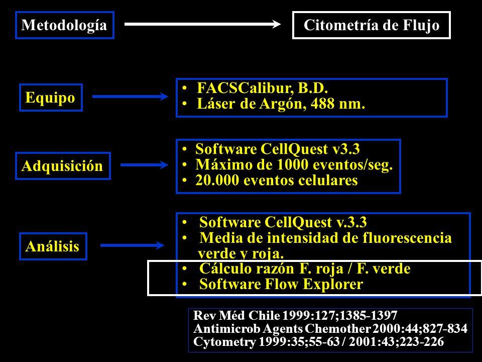 MetodologíaCitometría de Flujo Equipo Adquisición Análisis FACSCalibur, B.D.