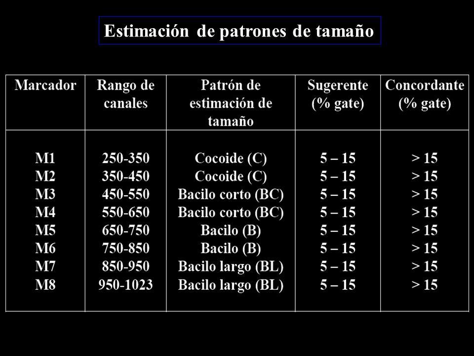 Estimación de patrones de tamaño