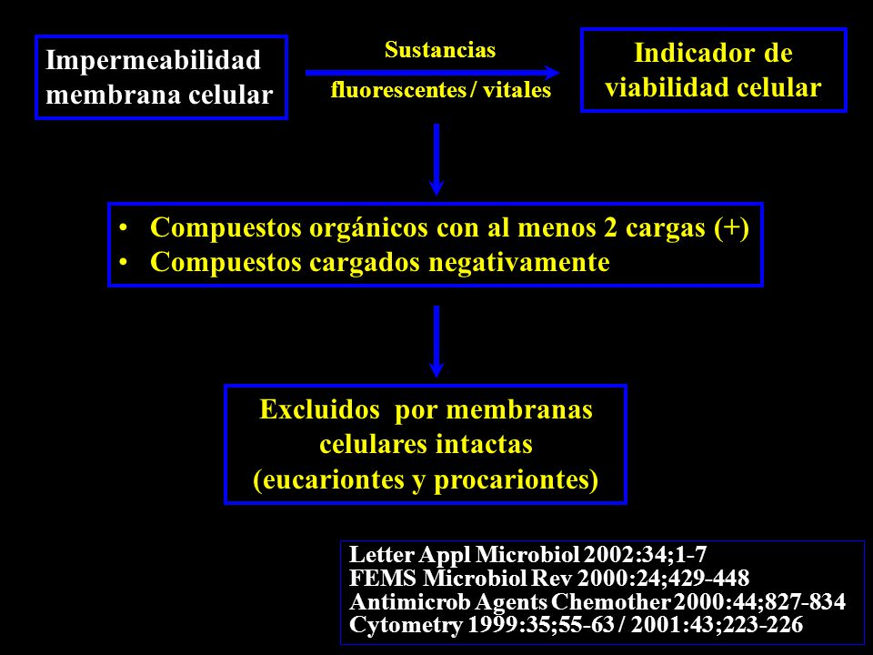 Impermeabilidad membrana celular Indicador de viabilidad celular Compuestos orgánicos con al menos 2 cargas (+) Compuestos cargados negativamente Excluidos por membranas celulares intactas (eucariontes y procariontes) Sustancias fluorescentes / vitales Letter Appl Microbiol 2002:34;1-7 FEMS Microbiol Rev 2000:24;429-448 Antimicrob Agents Chemother 2000:44;827-834 Cytometry 1999:35;55-63 / 2001:43;223-226