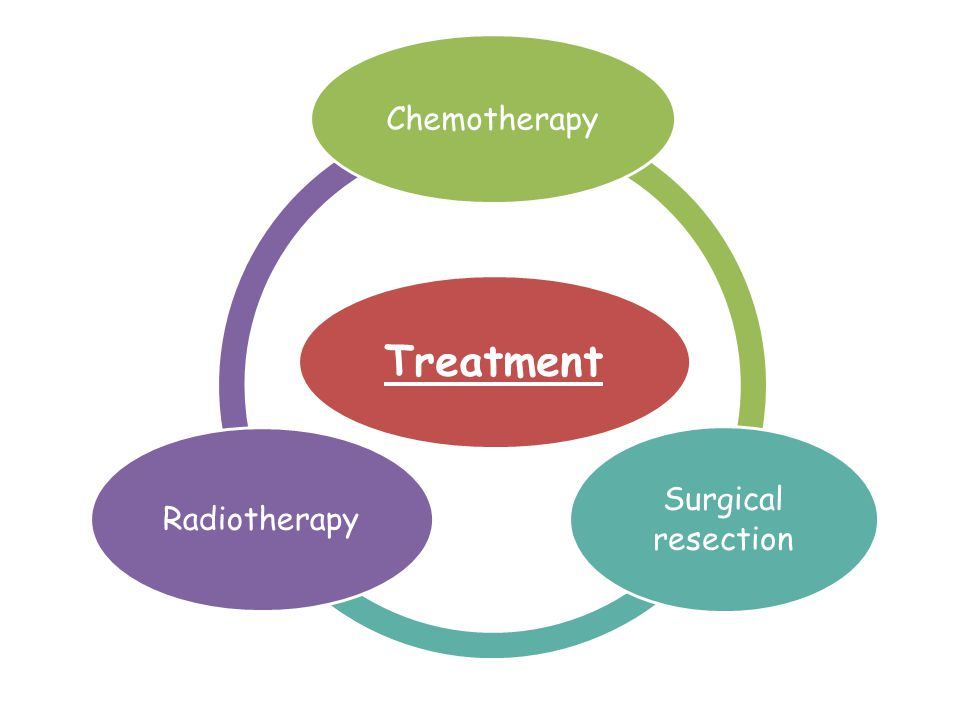 Treatment Chemotherapy Surgical resection Radiotherapy
