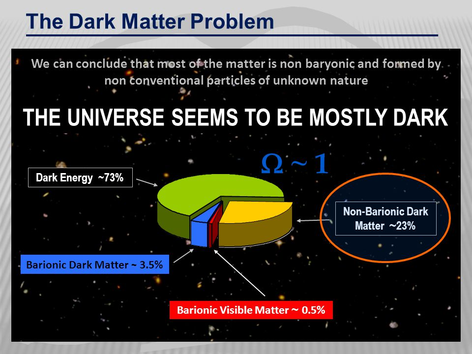 THE UNIVERSE SEEMS TO BE MOSTLY DARK Barionic Visible Matter ~ 0.5% Dark Energy ~73% Non-Barionic Dark Matter ~ 23% Barionic Dark Matter ~ 3.5%  ~ 1