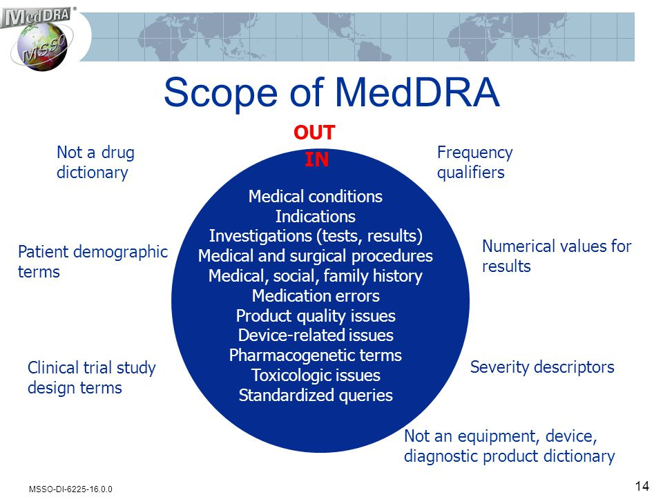 MSSO-DI-6225-16.0.0 Scope of MedDRA Medical conditions Indications Investigations (tests, results) Medical and surgical procedures Medical, social, family history Medication errors Product quality issues Device-related issues Pharmacogenetic terms Toxicologic issues Standardized queries Not a drug dictionary Not an equipment, device, diagnostic product dictionary Clinical trial study design terms Patient demographic terms Frequency qualifiers Numerical values for results Severity descriptors IN OUT 14