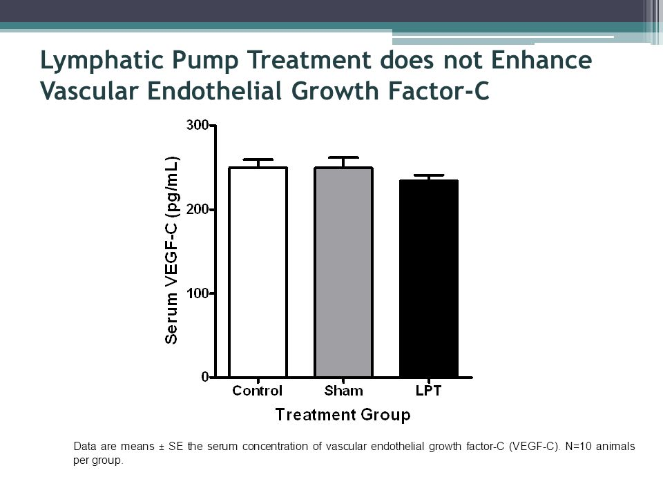 Data are means ± SE the serum concentration of vascular endothelial growth factor-C (VEGF-C). N=10 animals per group. Lymphatic Pump Treatment does no