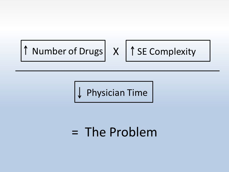 Number of Drugs SE Complexity X Physician Time = The Problem
