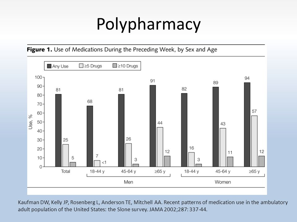 Polypharmacy Has increased significantly over past 20 years Increases risk for adverse drug reactions Known risk factor for overall morbidity and mortality Estimated cost $76B annually 1.