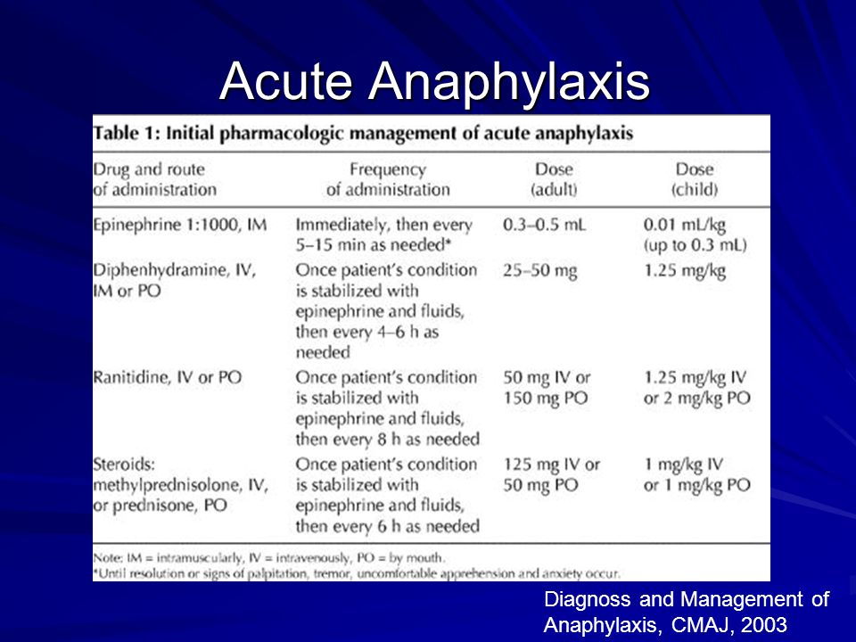 Acute Anaphylaxis Acute Anaphylaxis Diagnoss and Management of Anaphylaxis, CMAJ, 2003