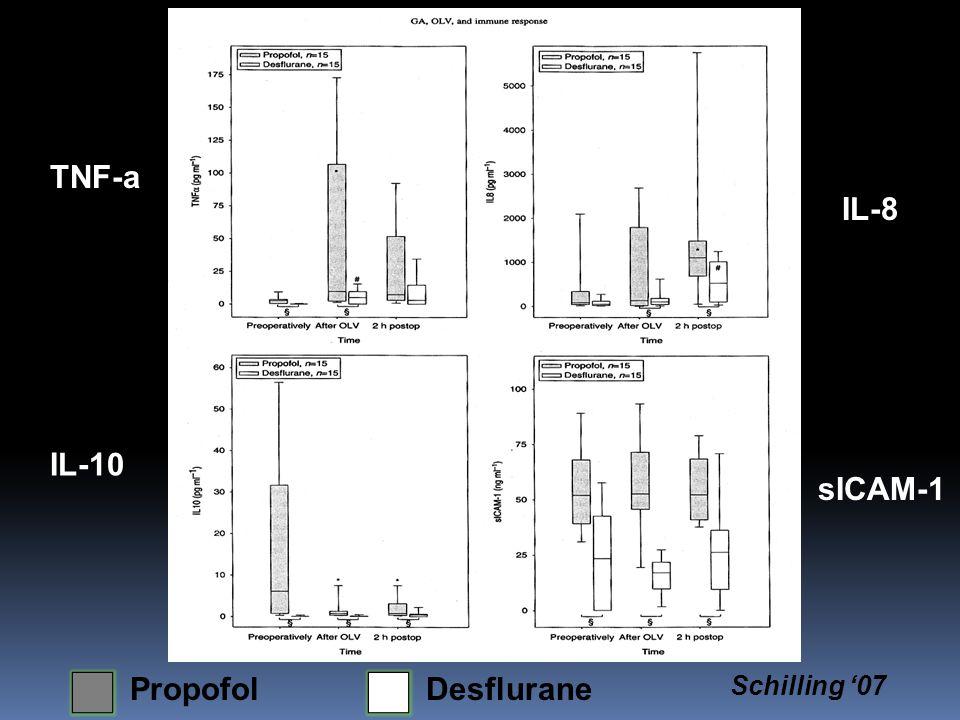 TNF-a IL-8 IL-10 sICAM-1 PropofolDesflurane Schilling '07