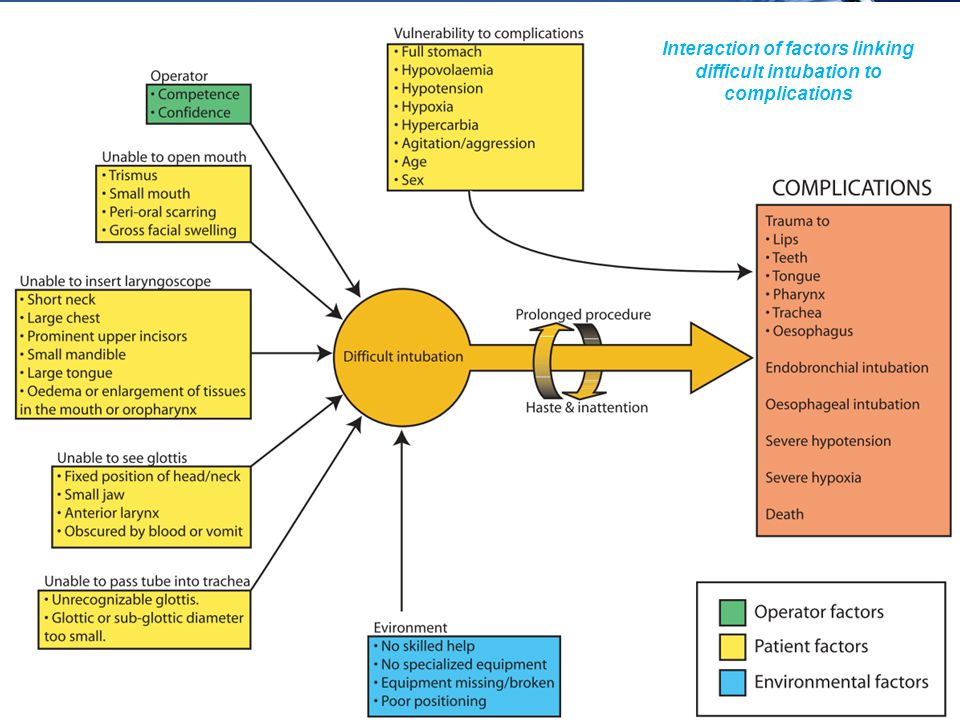 www.icareunit.com Interaction of factors linking difficult intubation to complications