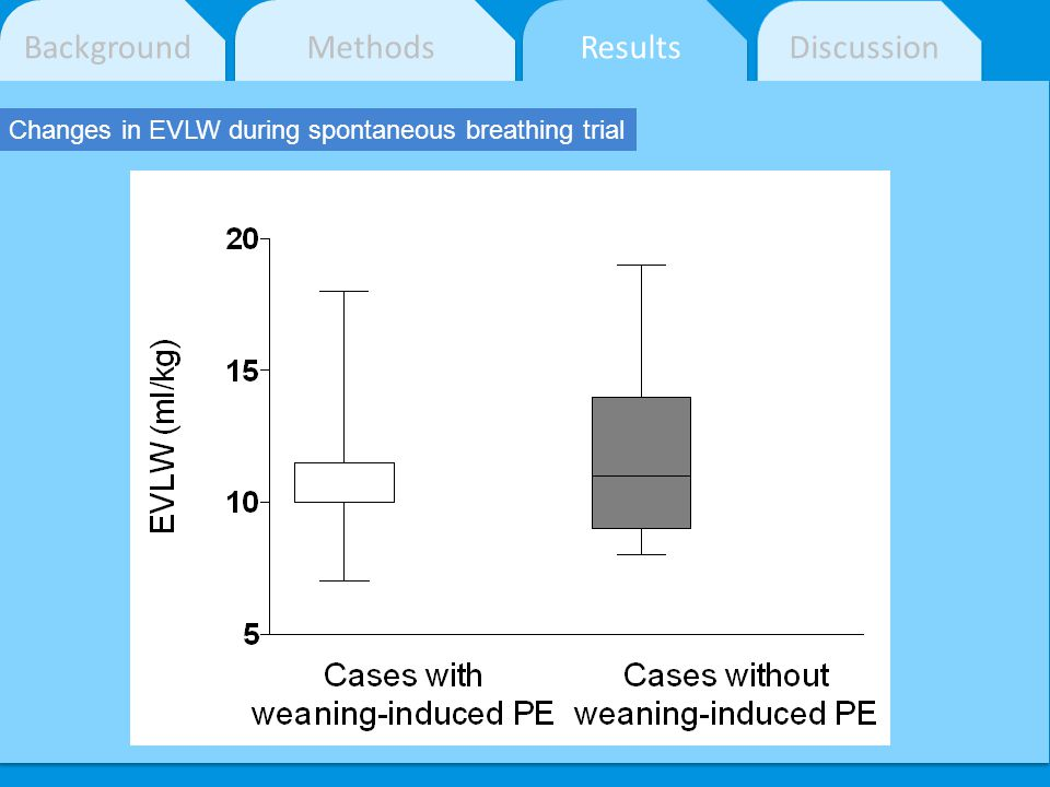Background Methods Results Discussion Changes in EVLW during spontaneous breathing trial
