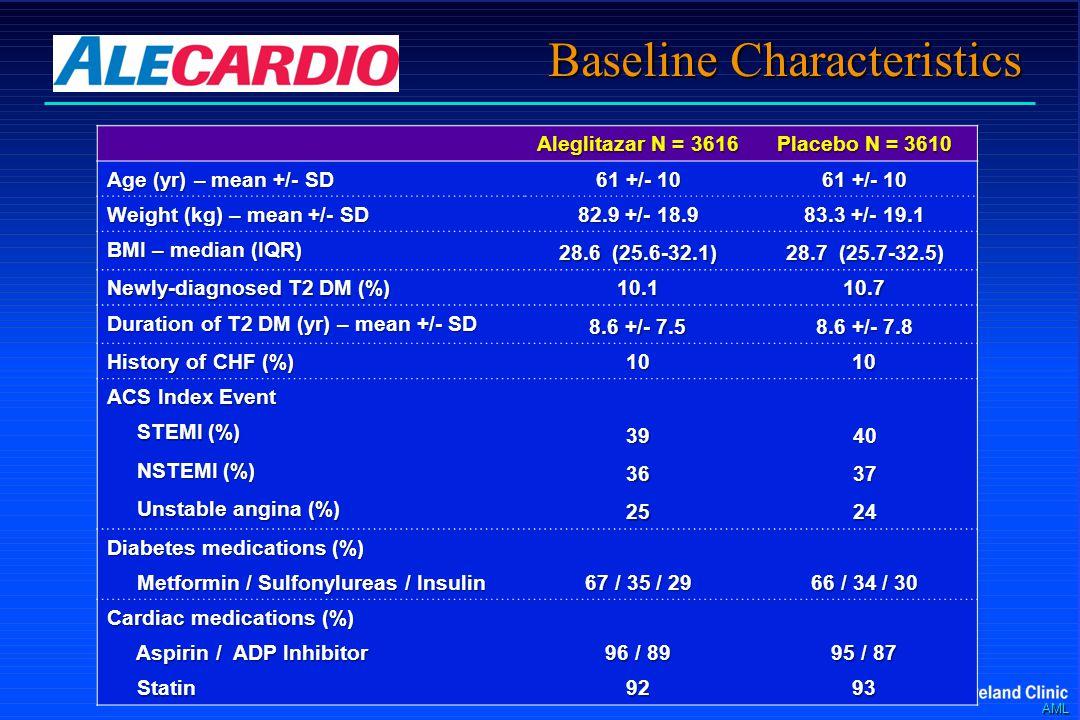 AML Baseline Characteristics Aleglitazar N = 3616 Placebo N = 3610 Age (yr) – mean +/- SD 61 +/- 10 Weight (kg) – mean +/- SD 82.9 +/- 18.9 83.3 +/- 19.1 BMI – median (IQR) 28.6 (25.6-32.1) 28.7 (25.7-32.5) Newly-diagnosed T2 DM (%) 10.110.7 Duration of T2 DM (yr) – mean +/- SD 8.6 +/- 7.5 8.6 +/- 7.8 History of CHF (%) 1010 ACS Index Event STEMI (%) STEMI (%)3940 NSTEMI (%) NSTEMI (%)3637 Unstable angina (%) Unstable angina (%)2524 Diabetes medications (%) Metformin / Sulfonylureas / Insulin Metformin / Sulfonylureas / Insulin 67 / 35 / 29 66 / 34 / 30 Cardiac medications (%) Aspirin / ADP Inhibitor Aspirin / ADP Inhibitor 96 / 89 95 / 87 Statin Statin9293