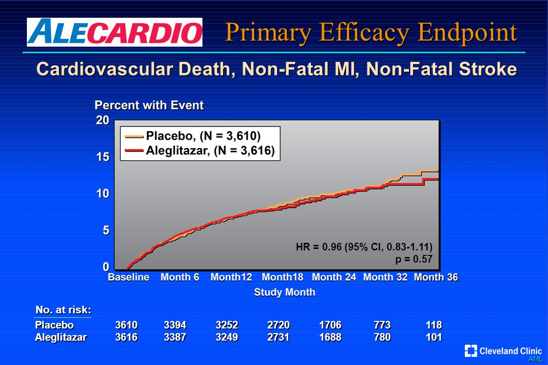 AML Primary Efficacy Endpoint Placebo36103394325227201706773118 Aleglitazar36163387324927311688780101 No.