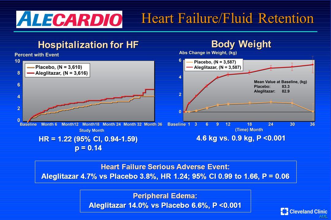 AML Heart Failure/Fluid Retention Body Weight 4.6 kg vs.