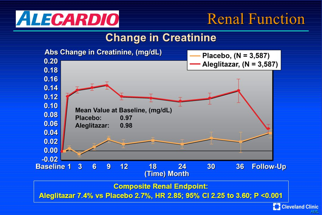 AML Renal Function Change in Creatinine Composite Renal Endpoint: Aleglitazar 7.4% vs Placebo 2.7%, HR 2.85; 95% CI 2.25 to 3.60; P <0.001