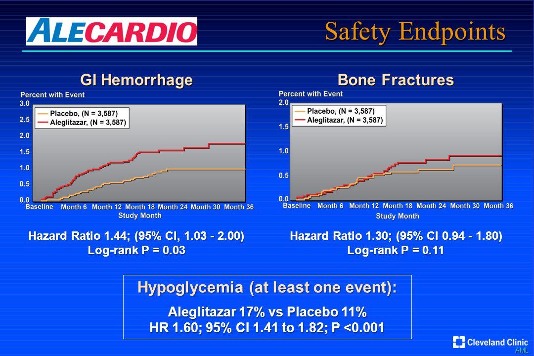 AML Safety Endpoints Bone Fractures Hazard Ratio 1.30; (95% CI 0.94 - 1.80) Log-rank P = 0.11 GI Hemorrhage Hazard Ratio 1.44; (95% CI, 1.03 - 2.00) Log-rank P = 0.03 Hypoglycemia (at least one event): Aleglitazar 17% vs Placebo 11% HR 1.60; 95% CI 1.41 to 1.82; P <0.001