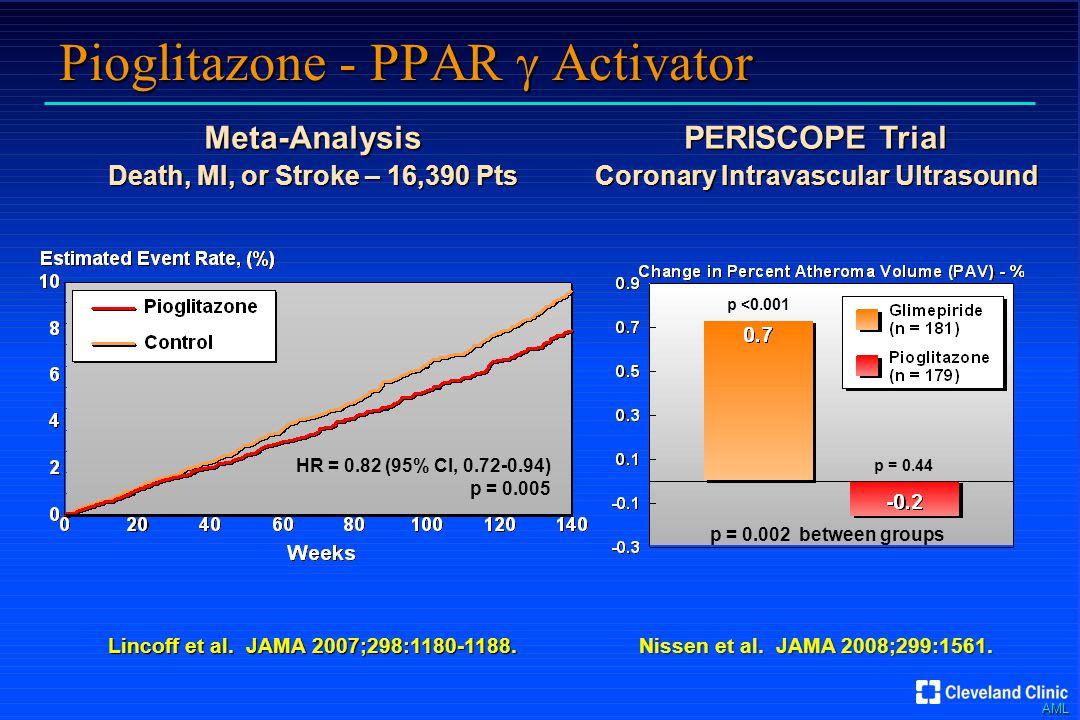 AML Pioglitazone - PPAR  Activator Lincoff et al.