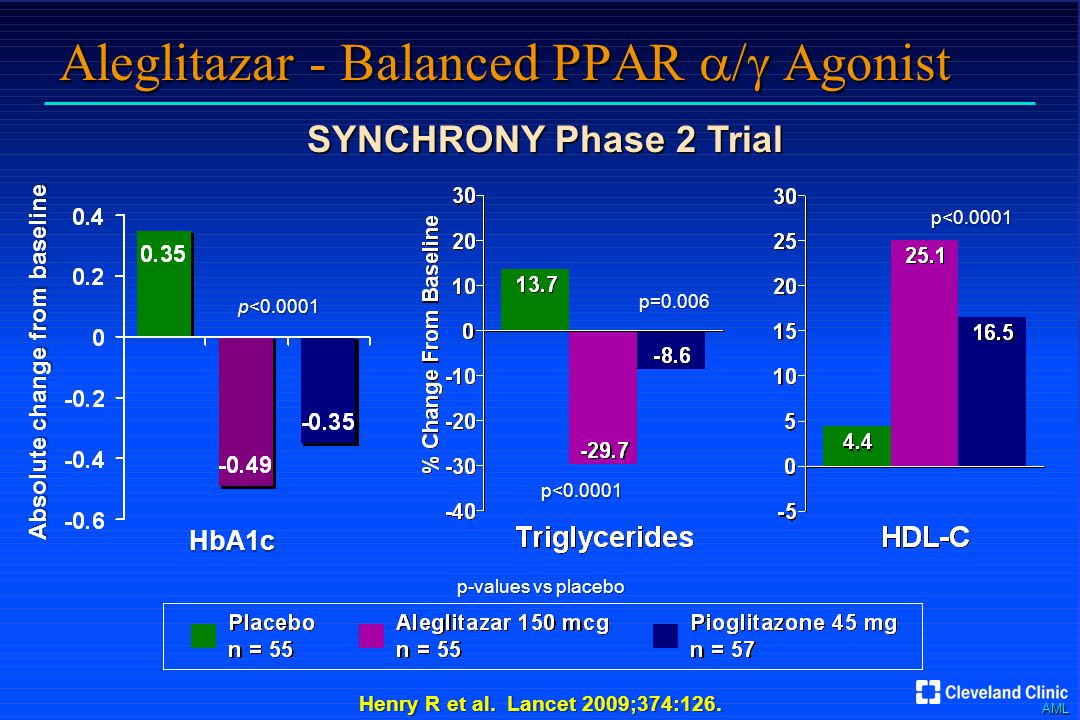 AML Aleglitazar - Balanced PPAR  Agonist SYNCHRONY Phase 2 Trial Henry R et al.