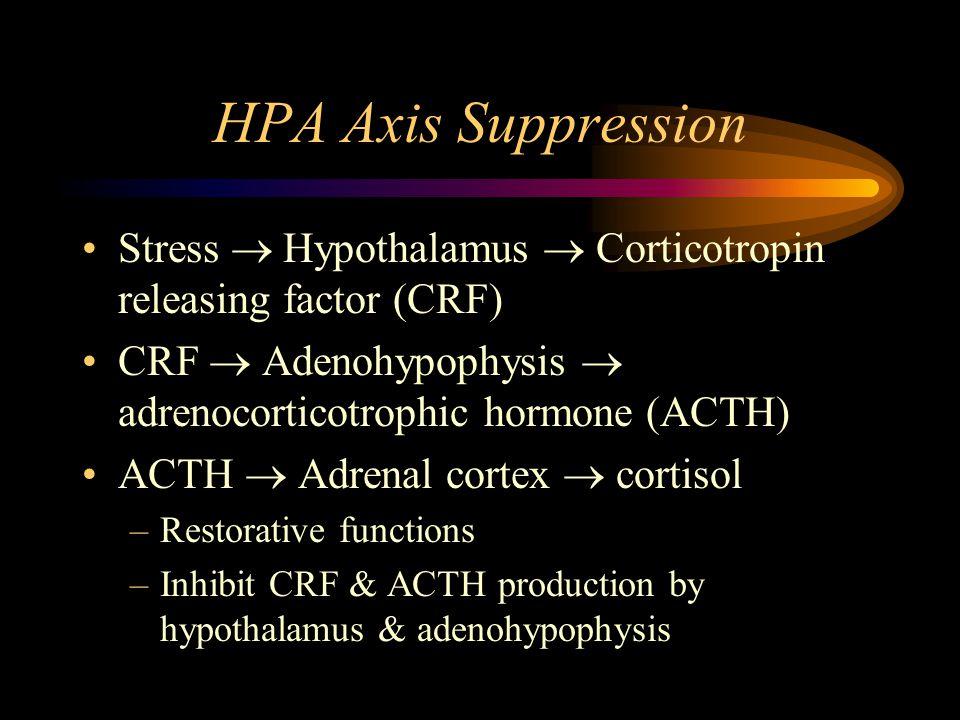 HPA Axis Suppression Stress  Hypothalamus  Corticotropin releasing factor (CRF) CRF  Adenohypophysis  adrenocorticotrophic hormone (ACTH) ACTH  Adrenal cortex  cortisol –Restorative functions –Inhibit CRF & ACTH production by hypothalamus & adenohypophysis